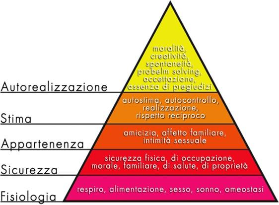 Piramide-Maslowjpg